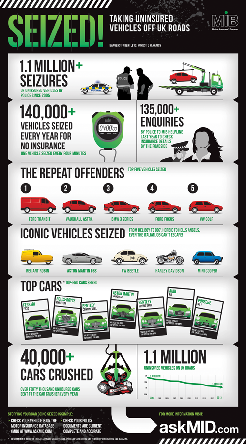 Uninsured vehicles taken off the road infographic